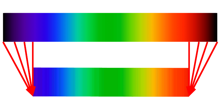 relative colorimetric