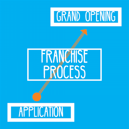 Franchise Process