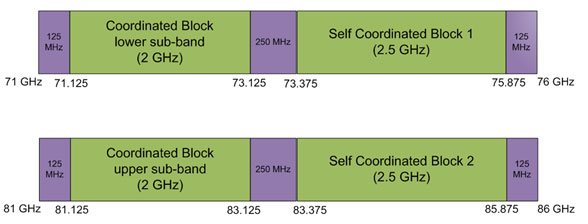 CableFree MMW E-band OFCOM Allocation