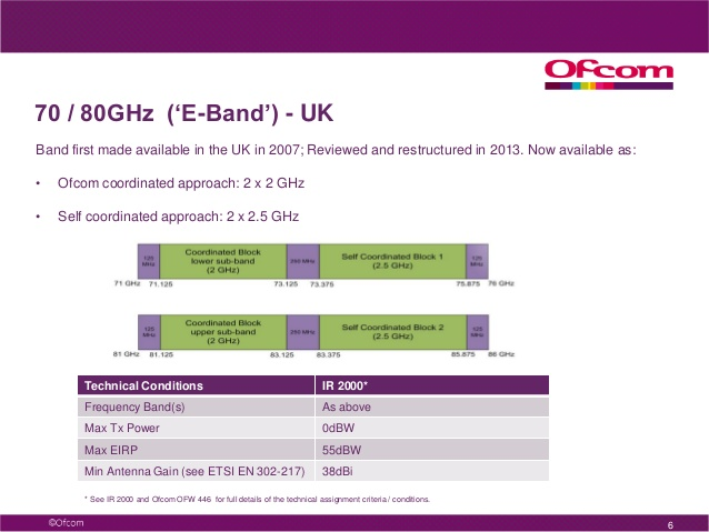 OFCOM MMW E-band Allocation