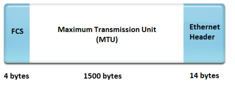 What is the actual maximum throughput on Gigabit Ethernet?