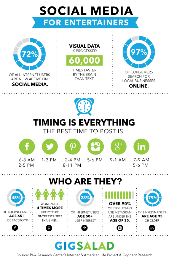infographic of social strategy