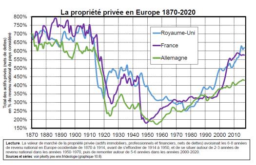Propriété privée en europe