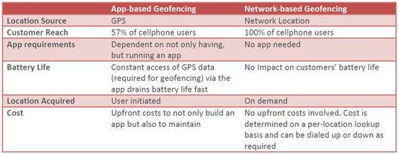GeoFencing App or Network