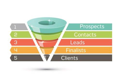 Marketing Sales Funnel | Gillian Perkins Blog