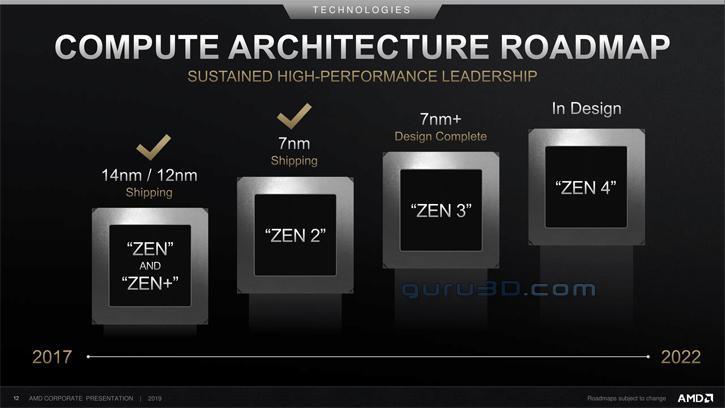 Architecture CPU - Feuille de route d'AMD