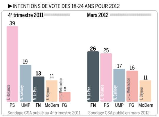 1682662_5_b5e4_intentions-de-vote-des-18-24-ans-pour-le_4b6d022ac59e75fb971b0e616f2e8e9b