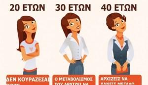 Πως δουλεύει ο μεταβολισμός μιας Γυναίκας ανάλογα με την ηλικία της. Δυστυχώς τα πράγματα αλλάζουν δραματικά μετά τα…