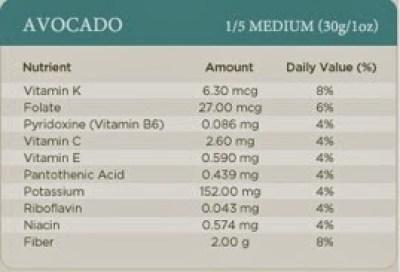 Τα 150γρ αβοκάντο περιέχουν περίπου  235 θερμίδες