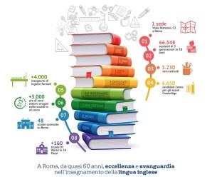 Scuola di inglese a Roma: dopo 58 anni, i numeri di IH Accademia Britannica