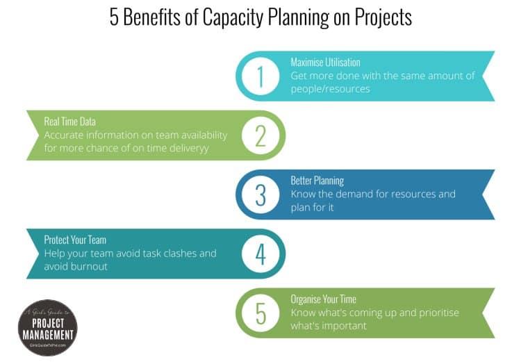 5 Beneficios de la planificación de la capacidad del proyecto
