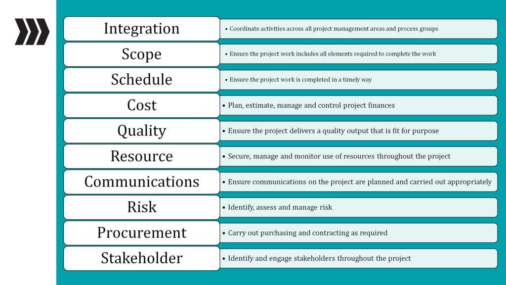 10 Áreas de conocimiento de Gestión de proyectos