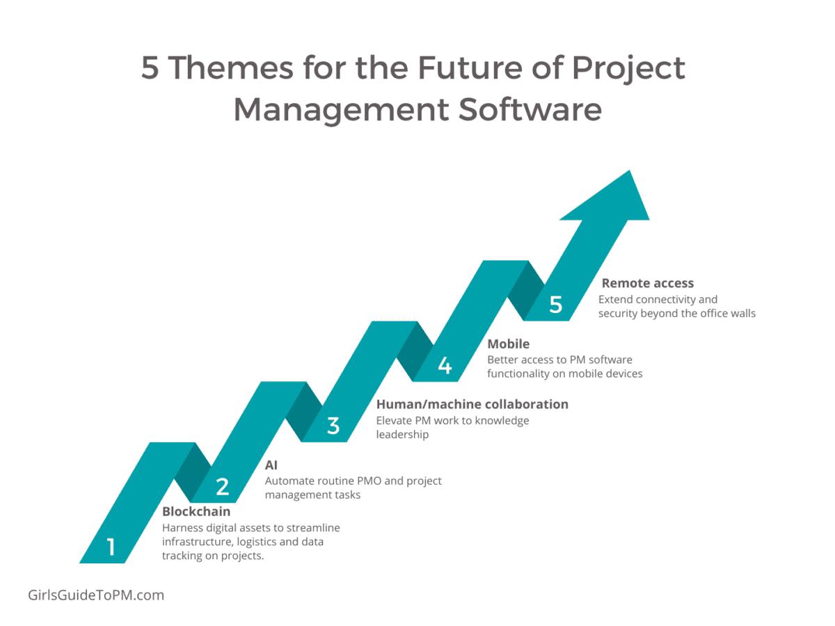 5 temas para el futuro del software de gestión de proyectos