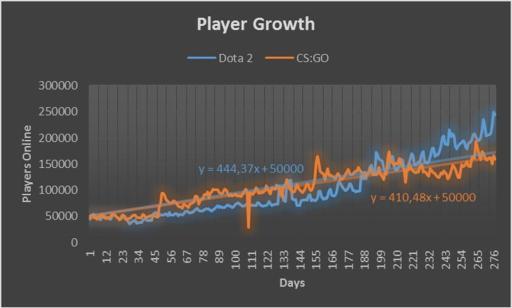 CSGODota2-Growth