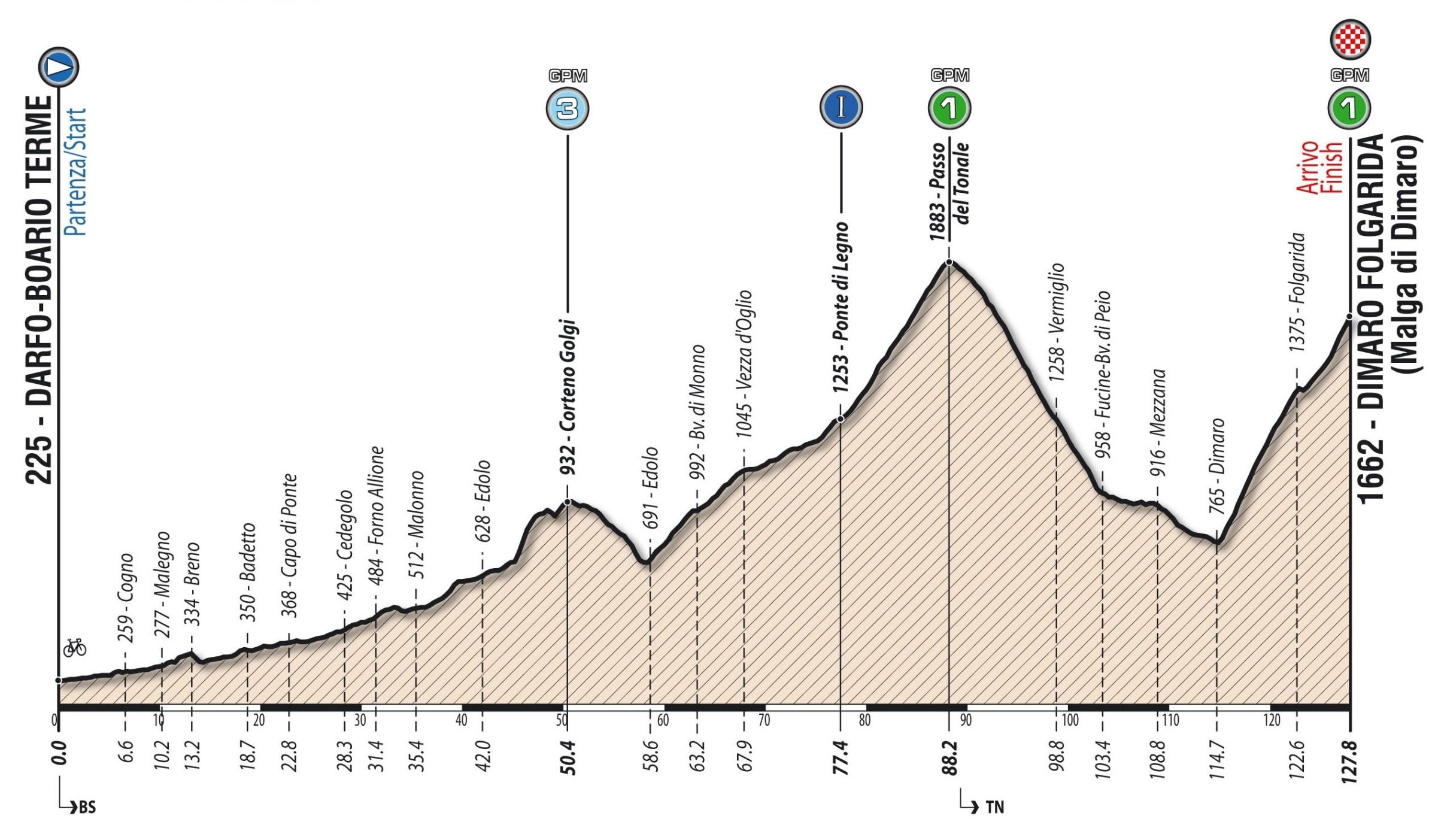 Tappa: 5 - 12 giugno: Darfo Boario Terme - Dimaro Folgarida (Malga di Dimaro), 127.80 km