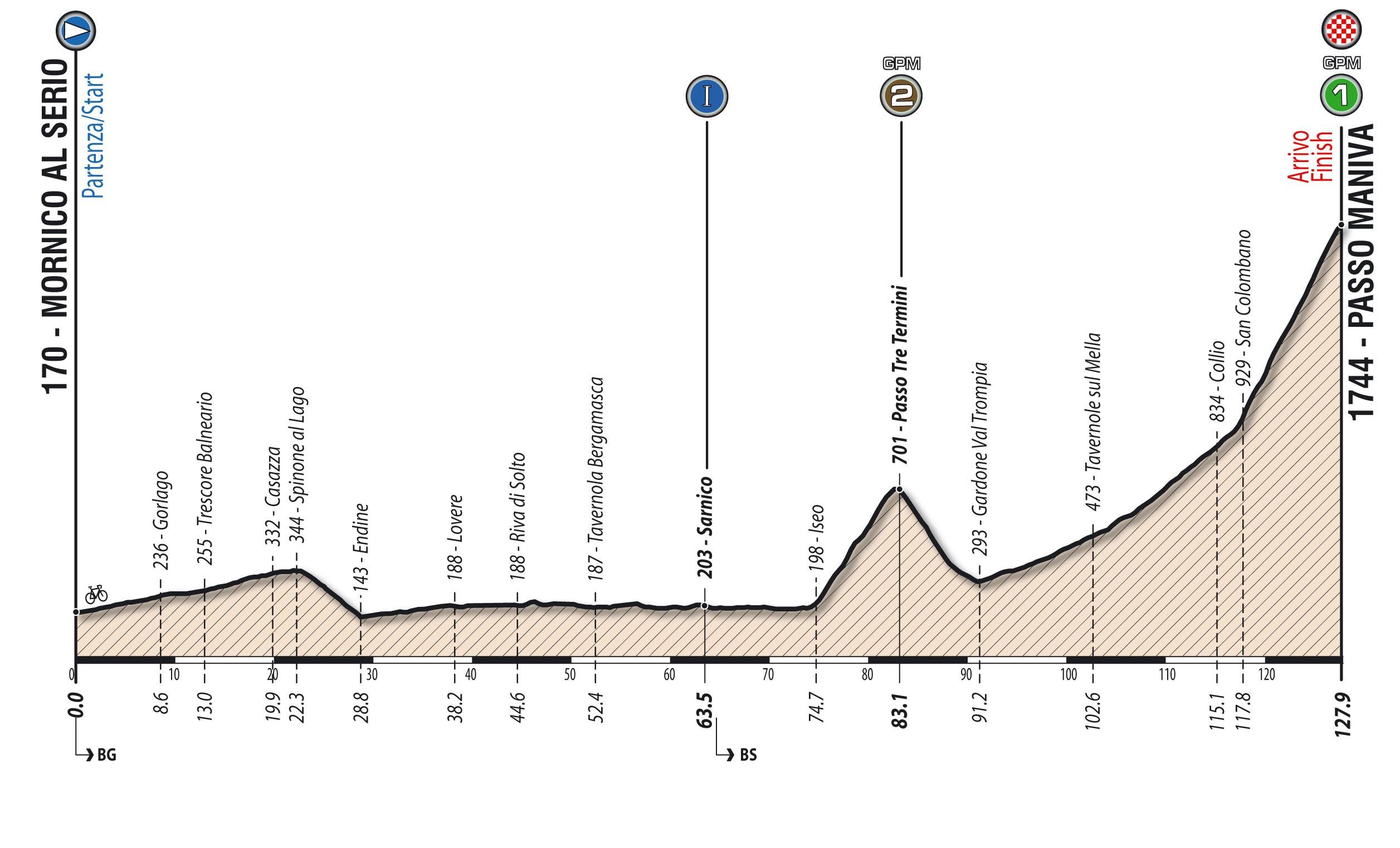Tappa: 4 - 11 giugno: Mornico al Serio - Passo Maniva , 127.90 km
