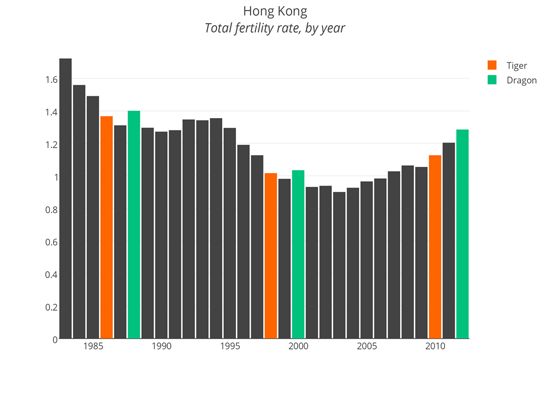 National fertility rates in Hong Kong: with extra attention to the year of the tiger and dragon. Source: Chinaminutes.com
