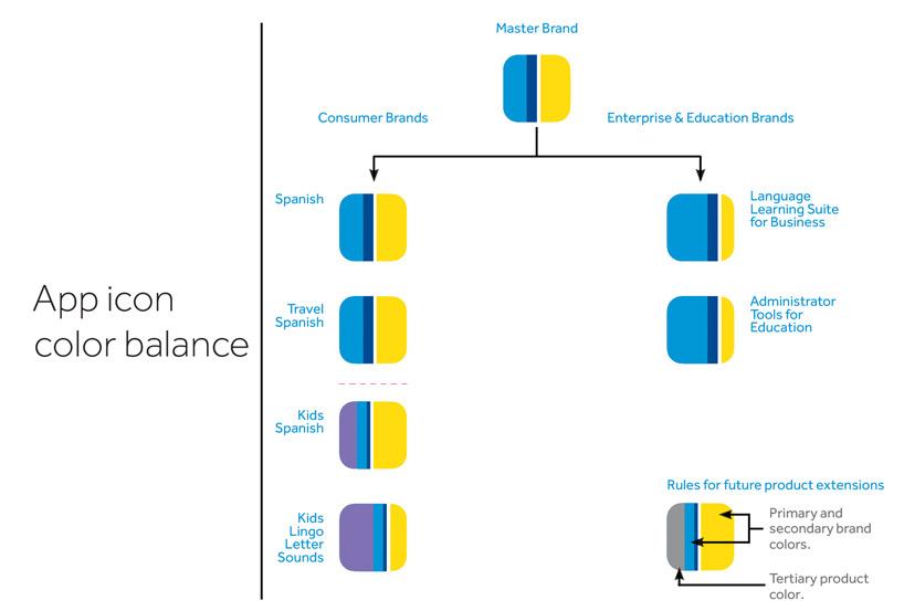 Rosetta Stone | GIRVIN | Lesson progression infographic