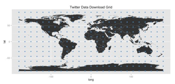 Twitter Data Download Grid