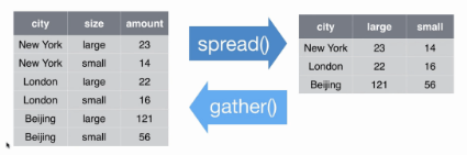 spread vs. gather by RStudio
