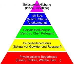 Maslow´sche Bedürfnispyramide