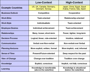 high-context-culture-tab-c-o-meixinbusiness
