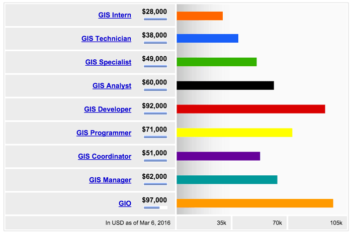 Average national salaries for different GIS positions. Source: Indeed.com, March 2016.