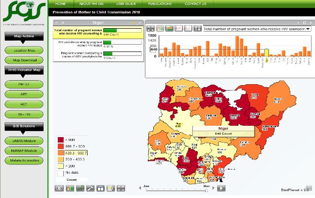 Figure 1: Interactive desktop and web based dashboard showing trend analysis in months of HIV-AIDS and Malaria preventions and treatment services coverage.