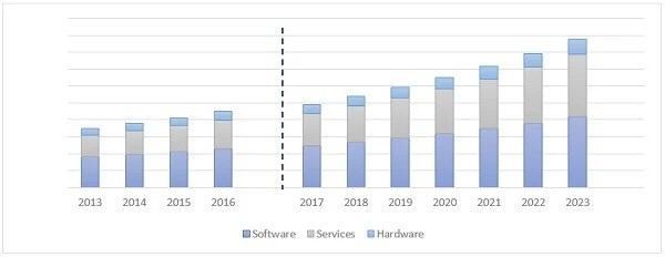 Relative growth of software, hardware, and services components of the GIS global industry.
