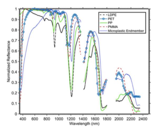 Figure 1: Normalized reflectance of the marine-harvested microplastics bulk mean, virgin pellets of low-density polyethylene (LDPE), polyethylene terephthalate (PET), poly- propylene (PP) and polymethyl methacrylate (PMMA). Taken from Garaba and Dierssen (2018).