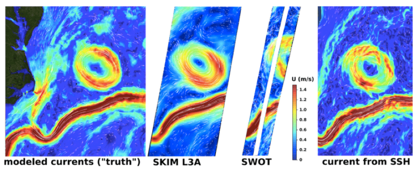 Figure 3: SKIM swath vs SWOT: simulated currents and expected measurement by SKIM (possible launch in 2025) and SWOT (due for launch in 2021). Source: Ifremer (2017).