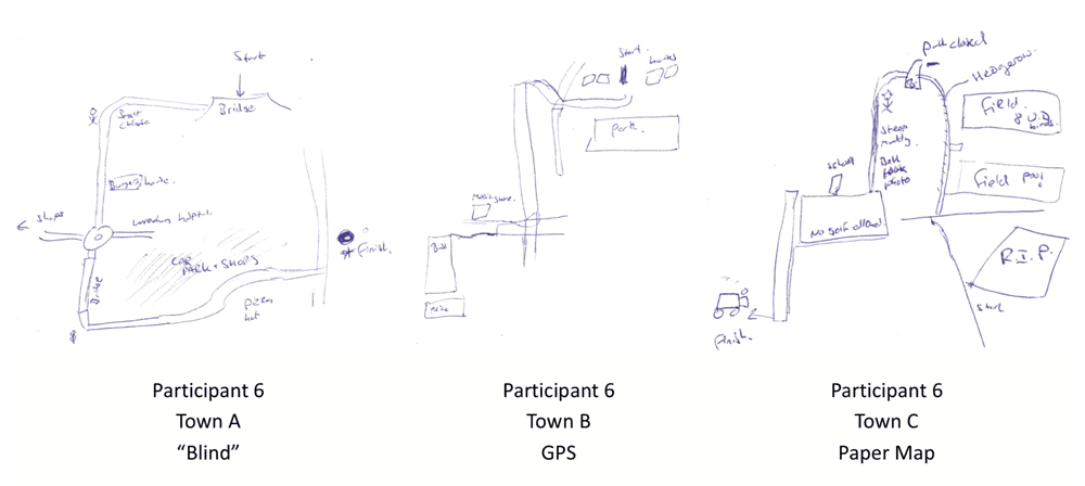 """""""Because we used the GPS I didn't take much notice of what was around me.""""  Participants were asked to draw a sketch of their short route from a residential street and a transport interchange based on one of three navigation strategies: """"blind"""" (no maps or GPS were provided), use of an Ordnance Survey Map, and using Google Maps on a smartphone.  In this figure, the three routes drawn by Participant 6 are displayed.  Source: McCullough & Collins, 2018."""