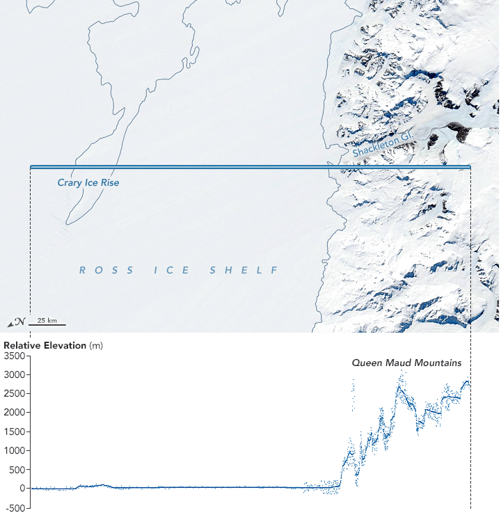 Elevation profile of the Ross Ice Shelf near Queen Maud Mountains, Antarctica.  Data from ICESat-2.  Natural color image (November 23, 2018) from the Moderate Resolution Imaging Spectroradiometer (MODIS) on NASA's Terra satellite. Source: NASA. Visualization by Joshua Stevens.