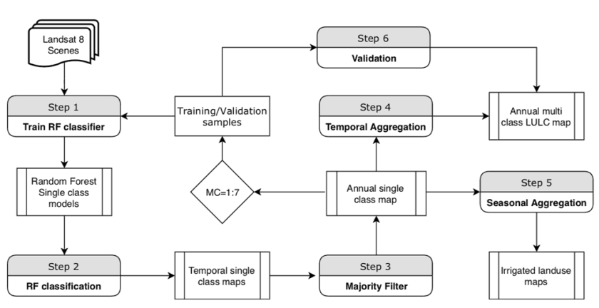 Block diagram showing the key steps of the methodology used in this study. For each Major Class (MC), Steps 1–3 were repeated to develop single class maps, followed by temporal aggregation. Figure: Pareeth et al., 2019