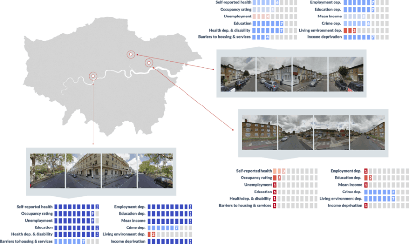 Overview of the street images and outcome (label) data used in the analysis. Four images were obtained for each postcode by specifying the camera direction to cover a 360° view. For each postcode, outcome label data on different wellbeing outcomes were sourced from three public datasets: Census, English Indices of Deprivation, and Greater London Authority household income estimates. Source: Suel et al., 2019