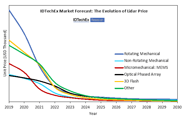 "IDTechEx used a mathematical model based on primary market data to demonstrate that the price of 3D lidar will decrease rapidly during the next decade. The price forecast is segmented by beam steering technology. Source: ""Lidar 2020-2030"" IDTechEx report (www.IDTechEx.com/lidar)"