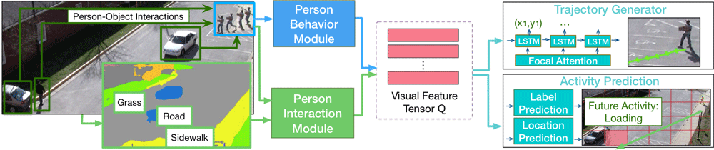 """Predicting a pedestrian's future path and activity: The green and yellow line show two possible future trajectories and two possible activities are shown in the green and yellow boxes. Depending on the future activity, the person (top right) may take different paths, e.g. the yellow path for """"loading"""" and the green path for """"object transfer"""". Source: Liang et al., 2019."""