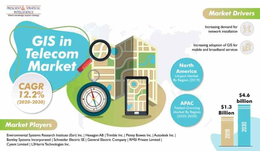 In the near future, the Asia-Pacific (APAC) GIS in telecom market is predicted to be the most lucrative in the world.