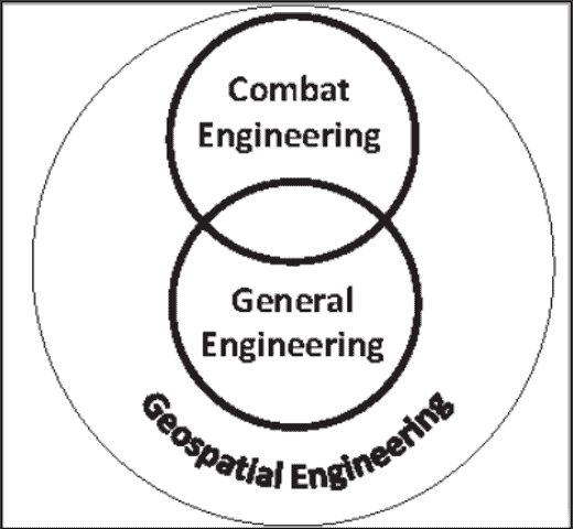 Figure 1. The image is taken from FM 3-34 Engineer Operations. The interdependent disciplines of the U.S. Army Engineer Regiment.
