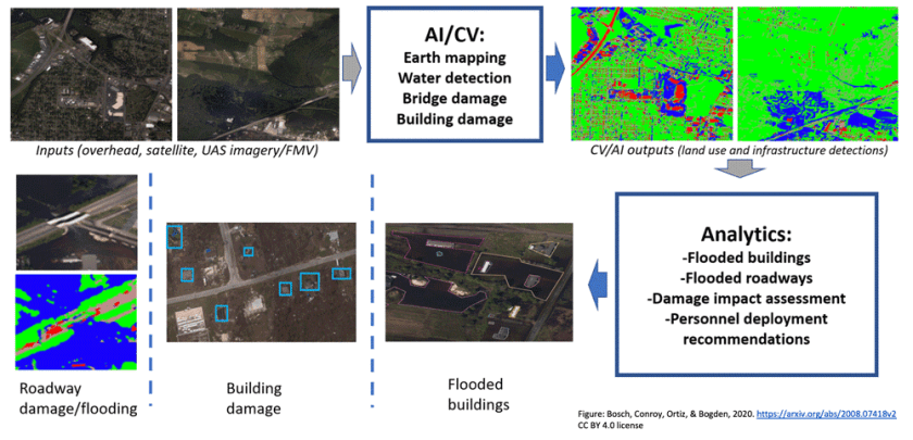A framework that uses computer vision and analysis of pre and post event imagery and geospatial data to assess flood damage in  support of natural disaster relief.  Figure: Bosch, Conroy, Ortiz, & Bogden, 2020, https://arxiv.org/abs/2008.07418v2.  Under CC BY 4.0 license.