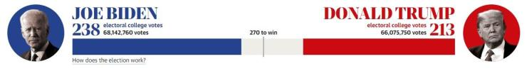 US Election 2020 result