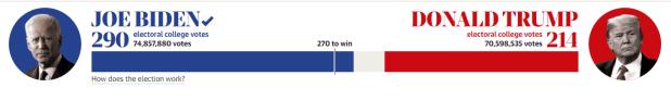 winner of the 2020 U.S. presidential elections; Joe Biden VS Donald Trump