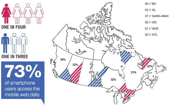Mobile Usage in Canada