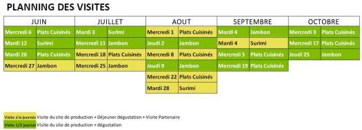 Planning visites d'usines Fleury Michon
