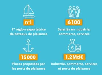 Territoire nautique de 1er plan dans la filière Française