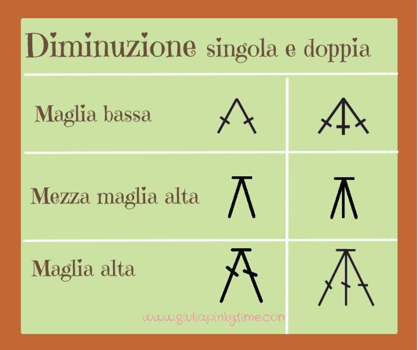 Simboli grafici della diminuzione singola e doppia con le maglie basi uncinetto