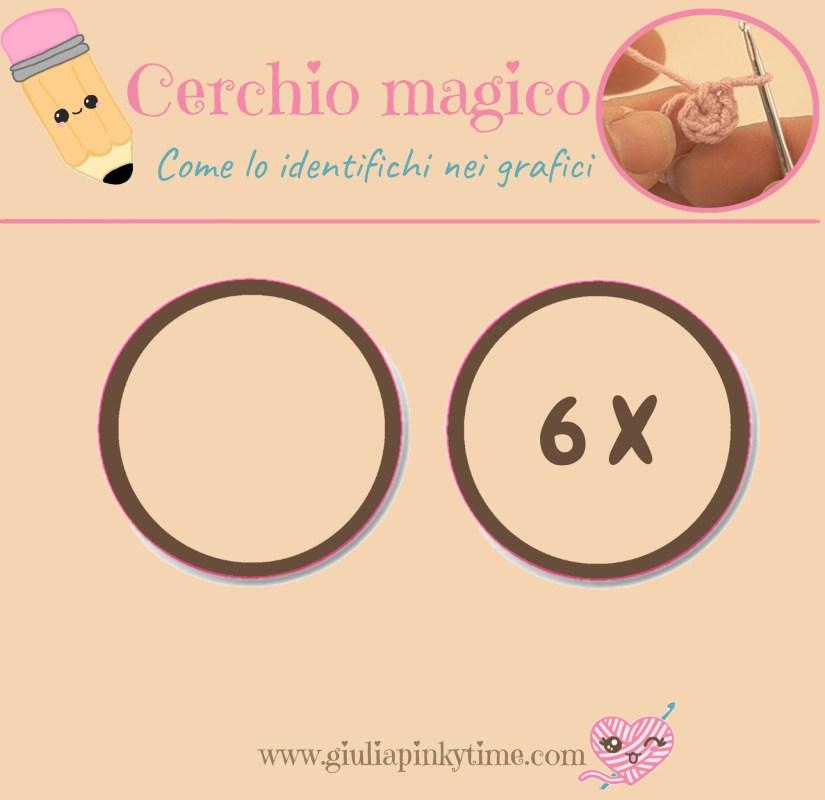 Simbolo grafico del cerchio magico