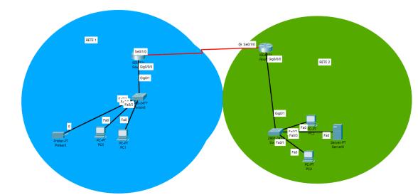 Switch MAC e Protocollo ARP. Schema di Reti