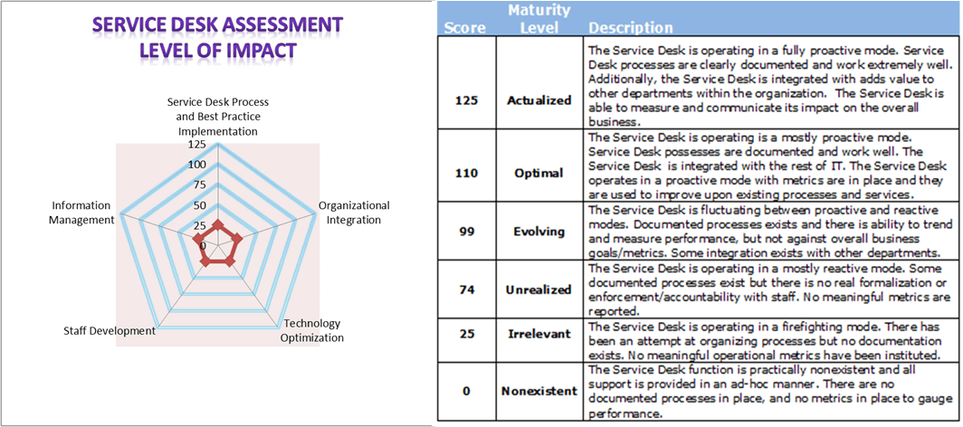 25 Question Service Desk Assessment Giva