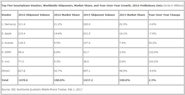 Top 5 Producentów telefonów w 2016
